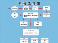 金融审核流程图