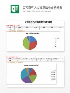 公司现有人力资源结构分析Excel图表excel模板