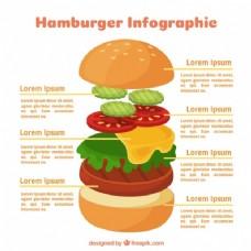 美味的汉堡图表