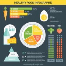 在平面设计的营养信息图表