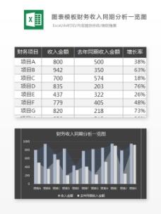 财务收入同期分析一览图Excel图表