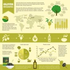 图表模板关于橄榄油